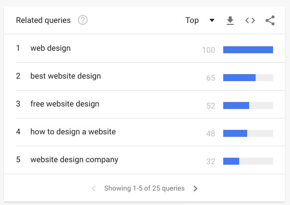 Google Trends for web designers blogging